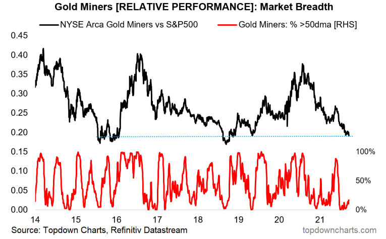 chart of gold miners technicals - tactical market outlook