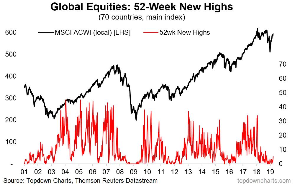 green shoots in global equities