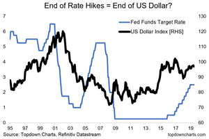 US dollar index vs fed funds chart