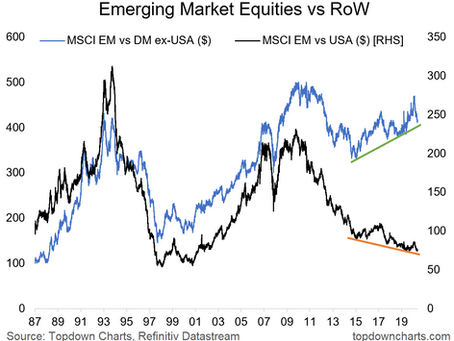 EM Equities Progress Check