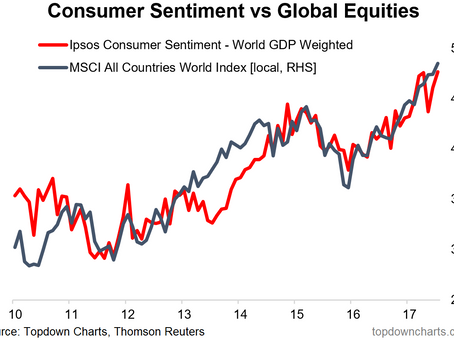 ChartBrief 147 - Global consumer sentiment rises as global equities hit new highs