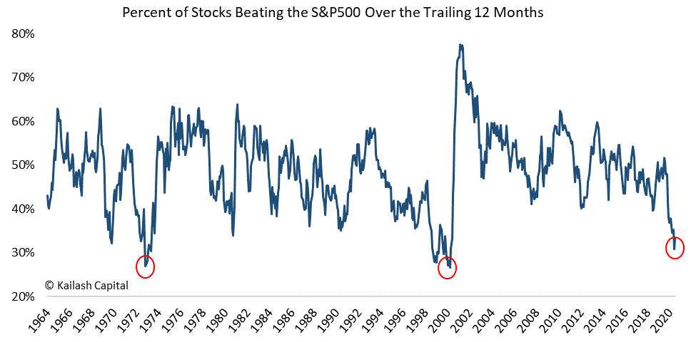 chart of proportion of stocks that beat the S&P500