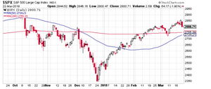S&P500 price chart - 2800 level and close to golden cross