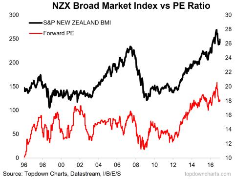 NZX PE ratio chart