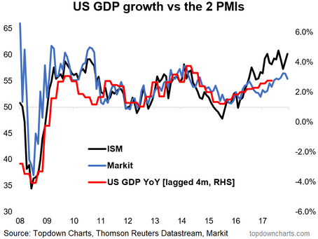 Chart: US PMI Points to Stronger GDP Growth