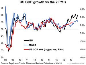 US PMI Markit and ISM vs GDP growth chart