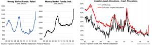 """money market fund AUM - portfolio cash allocations - charts about cash levels """"quarantined cash"""""""