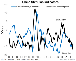 China stimulus indicators (monetary policy and fiscal policy)