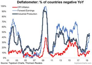 global deflation monitor