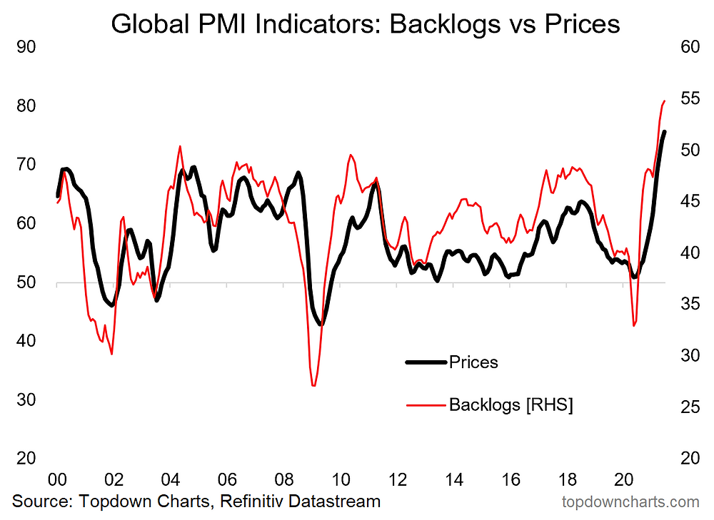 chart of backlogs and impact on pricing pressures
