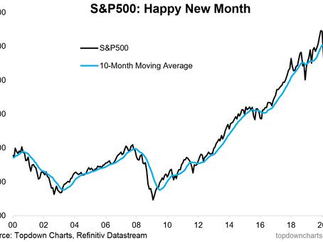 Weekly S&P 500 #ChartStorm - 2 Aug 2020