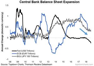 global central bank balance sheet expansion graph