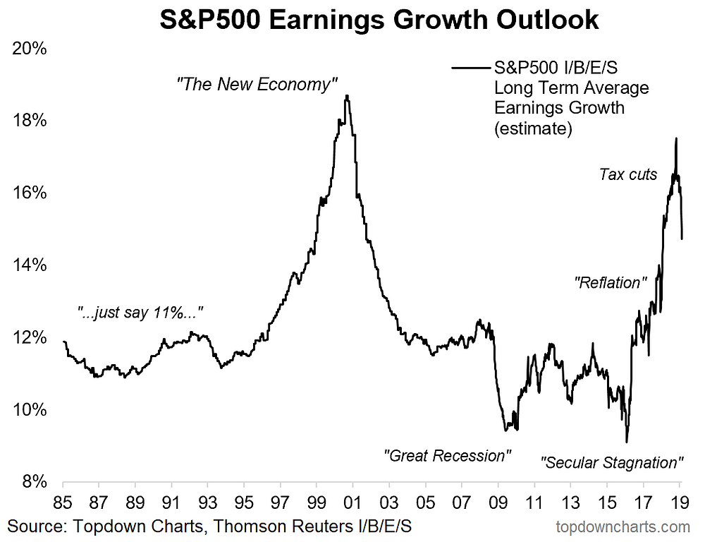 S&P500 long term earnings growth outlook chart