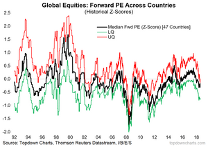 global equity valuations chart - forward PE median