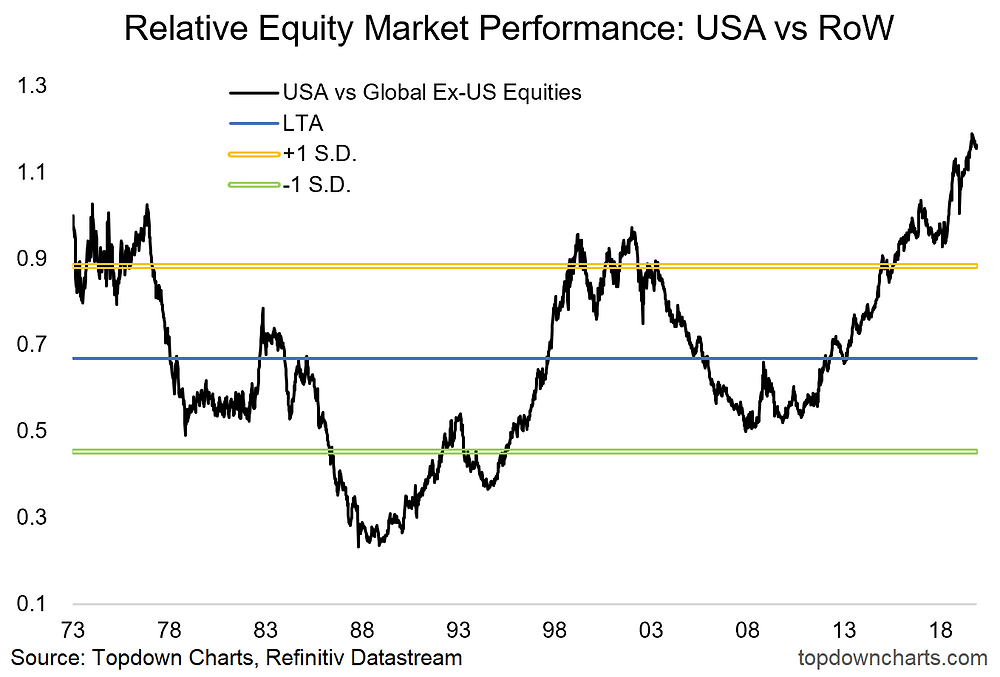relative performance - US vs rest of the world