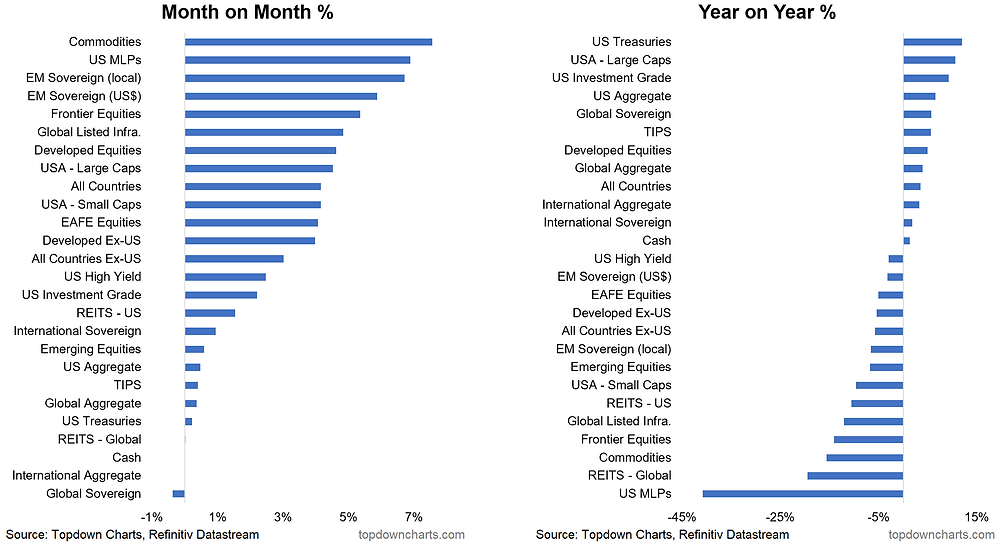 asset class performance chart for May