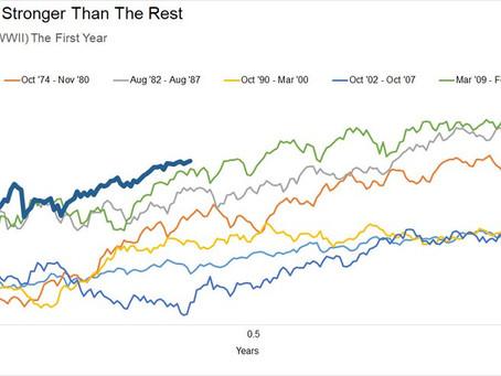 Weekly S&P 500 #ChartStorm - 30 Aug 2020