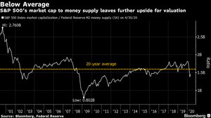 S&P500 market cap vs M2 money supply chart