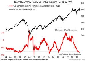 global QE pulse and global equities