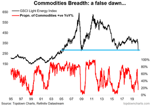 commodity market breadth chart and key technicals