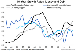 long term money and credit growth chart