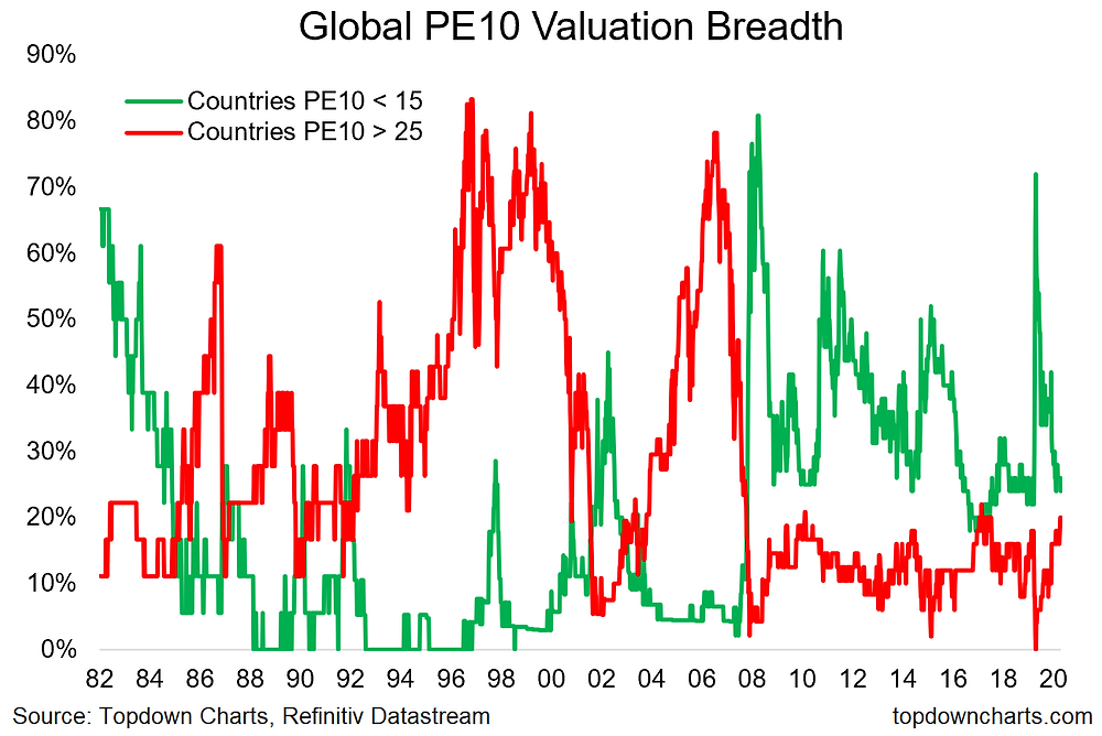 chart of global equity valuation breadth