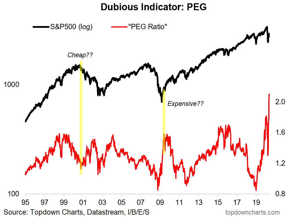chart of the highly flawed PEG ratio (P/E to growth ratio)