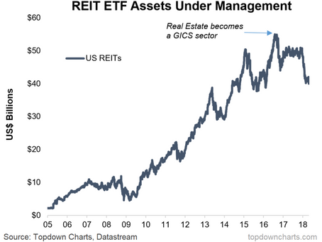 Chart Of The Week: REITs, GICS Changes, and Tech