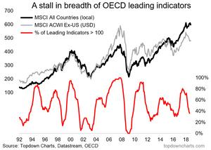 OECD leading indicators vs global equities