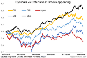 global cyclicals vs defensives chart