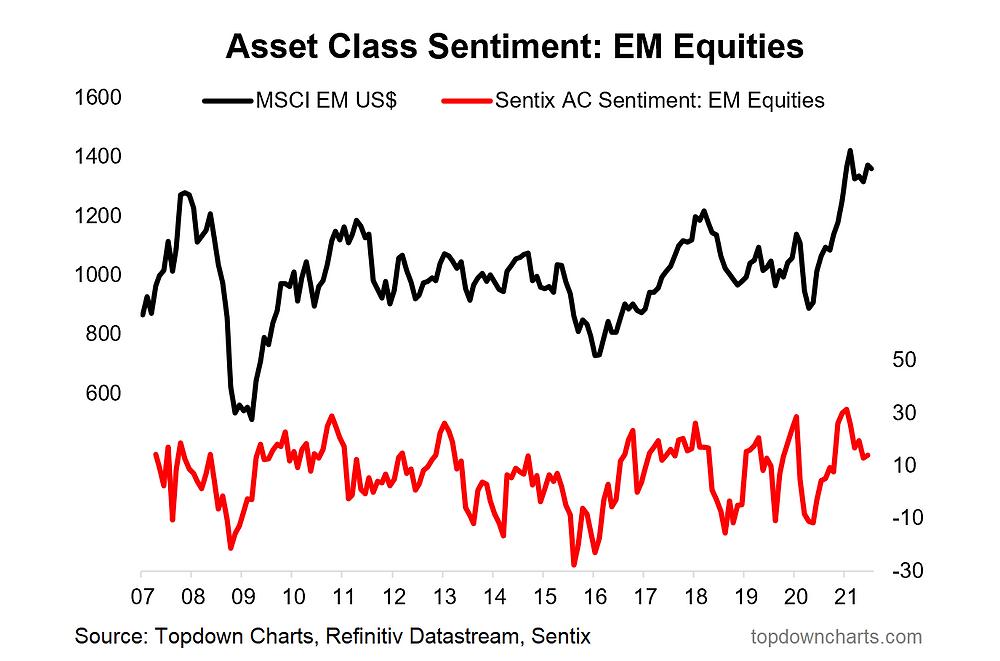 chart of emerging market equity sentiment