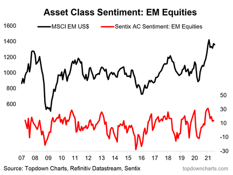 EM Equities - A Hot Pick Now Out of Favor