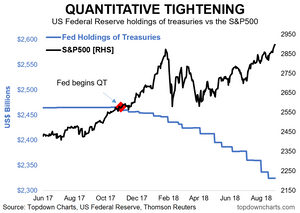 Fed balance sheet normalization vs the S&P500 in a chart
