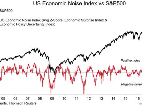 Chart: US Economic Noise Index