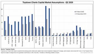 asset class expected returns: capital market assumptions chart