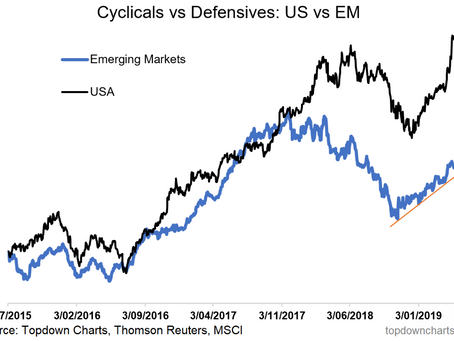 Top 5 Charts of the Week: Risk Watch, Bond Bulls, China, and AA Funds