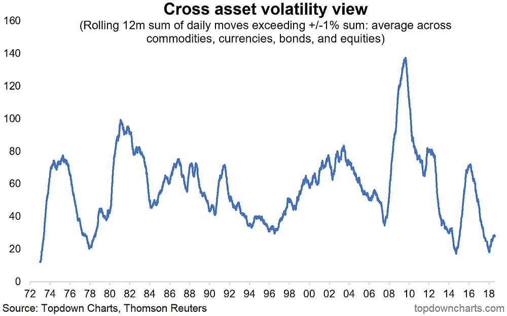 cross asset volatility
