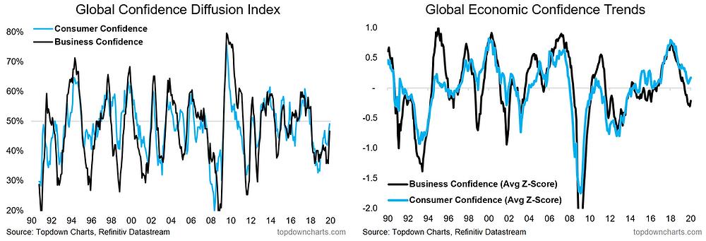 Global economic confidence trends