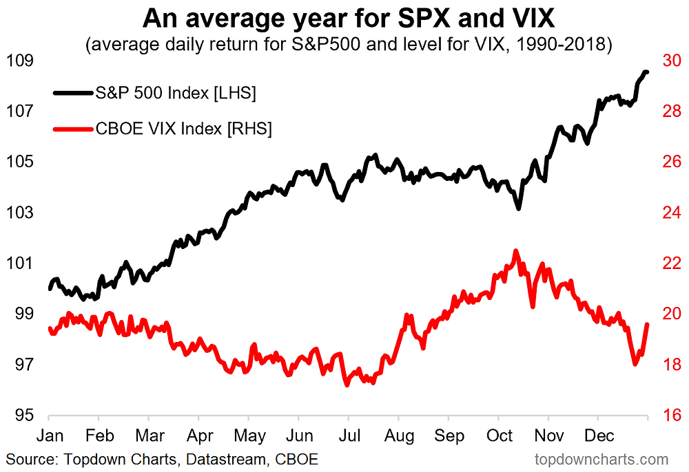 VIX and S&P500 seasonality chart