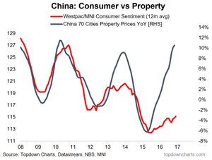 china consumer confidence and property prices