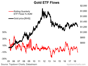 Gold ETF flows chart - significant outflows on bearish gold outlook