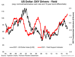 US dollar index yield support indicator