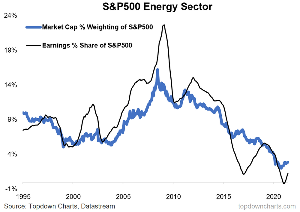 chart of energy sector weighting in the S&P500