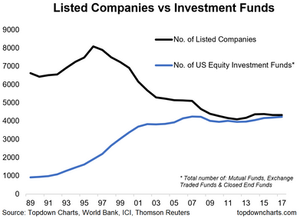 Number of listed companies in the US vs number of mutual funds and ETFs
