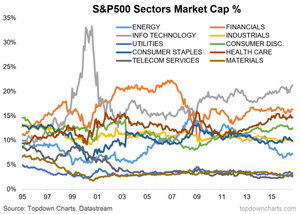 S&P500 sector weights