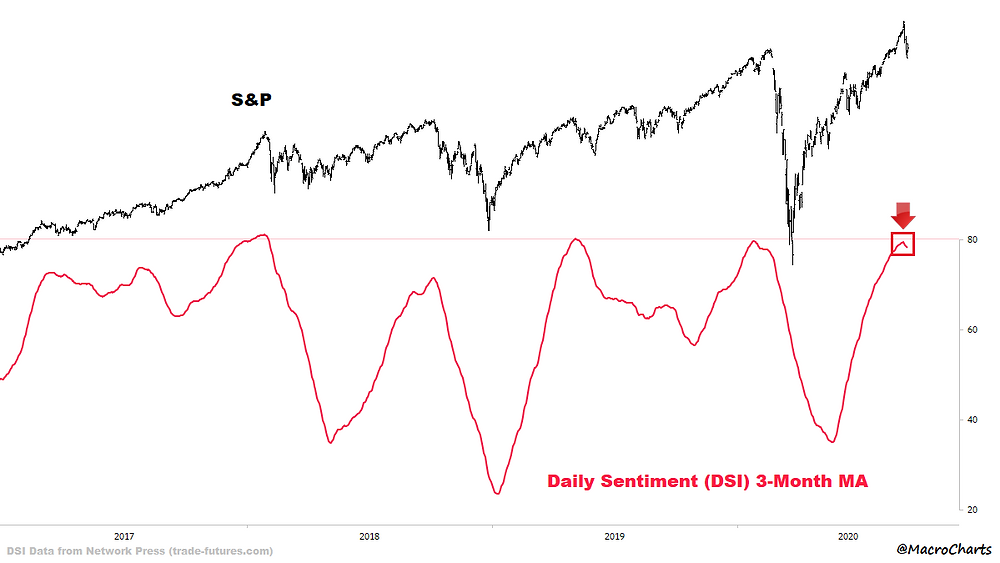 chart of S&P 500 daily sentiment index