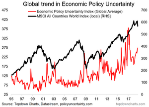 Global economic policy uncertainty vs global equities graph