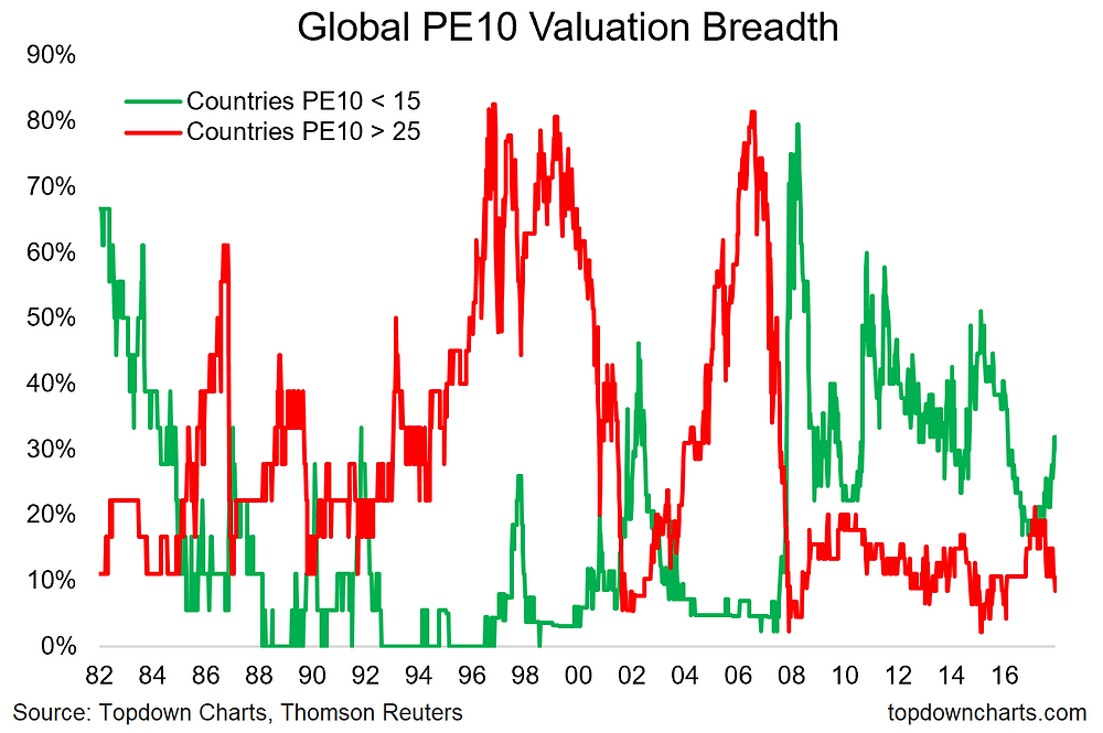 PE10 global valuation breadth