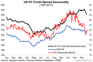 chart of seasonality in credit spreads and the VIX