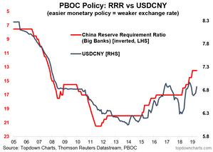 China RRR vs USD CNY